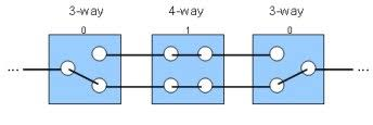 binary properties of a 4 way switch circuit exploring binary example state of a three switch circuit