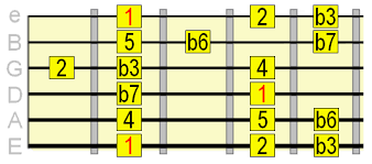 10 Heavy Metal Guitar Scales You Should Know