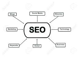 Flow Chart Illustrating Search Engine Optimization