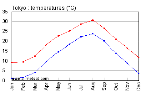Japan Climate Chart Tokyo Japan Annual Climate With Monthly And Yearly Average
