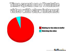 Having Slow Internet Sucks.... by lolwotm8 - Meme Center via Relatably.com