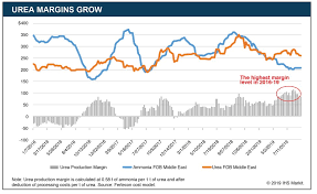 Urea Prices Recover Despite Oversupply Of Ammonia Gpca