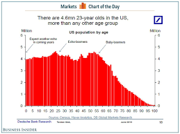 Here Come Americas 23 Year Olds Stats And Charts Chart