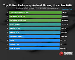 Huawei Mate 20 Trio Topped Antutu November 2018 Chart
