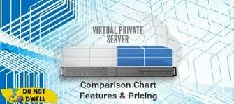 Best Vps Hosting Comparison Chart Nov 2018