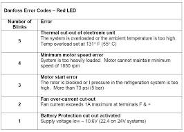 isotherm refrigeration trouble shooting guide online guide only danfoss compressor 12v wiring diagram at Danfoss Compressor 12v Wiring Diagram