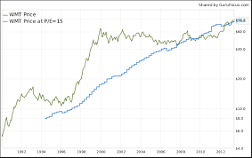 How To Construct Peter Lynchs Valuation Charts With