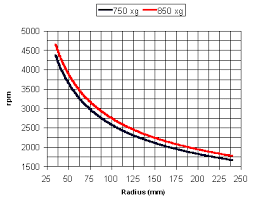 Rpm To G Conversion Chart Edge Rcf To Rpm Converter Edgebio