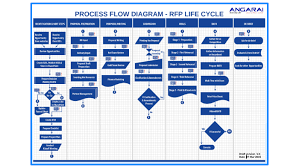 Process Flow Diagram Rfp Life Cycle By Aswin Sethuraman On