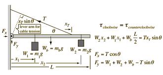 Physics Tension Problems Torque Equilibrium