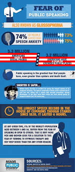 fear of public speaking this infographic presents a few fun facts  fear of public speaking this infographic presents a few fun facts about our favorite topic public speaking did you know that 74% of people suffe