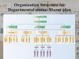 Retail Hierarchy Chart Business Organisational Chart Sample Organizational Retail