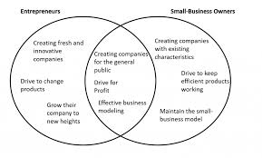 4 3 small business and entrepreneurship