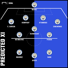 Manchester City Projected Lineup