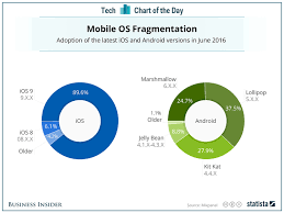 Android Fragmentation Chart Chart Android Vs Ios Fragmentation Business Insider