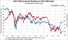 Cyclical Investing And Trading Chart Are Cyclical Stocks Trying To Tell Us Something About The