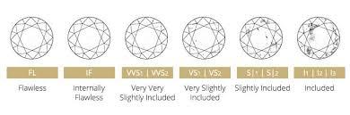 Diamond Resale Value Chart How To Estimate A Diamonds Value Diamond Value Factors