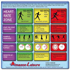 Heart Rate Zone Chart Training In Your Heart Rate Zones Amazon Leisure
