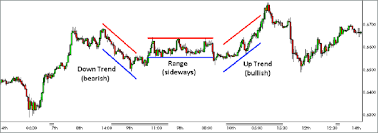 How To Analyse Forex Charts Understanding Technical Analysis Forex Com