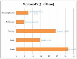 Mcdonalds Health Chart Analysis Of Globalisation Strategy In Mcdonalds The