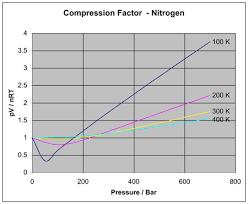 Nitrogen Pressure Chart Non Ideal Behavior Of Gases Article Khan Academy