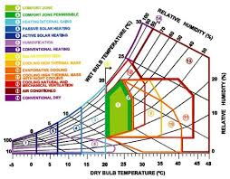 Psychrometric Chart Download Psychrometric Chart Givoni 1992 Download Scientific Diagram