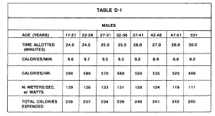 Army Fitness Test Chart 29 Skillful Army Pt Temp Chart