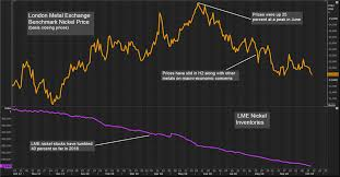 Lme Nickel Inventory Chart Flow Of Lme Nickel To Hidden Storage Dents Bull Story