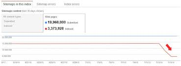 google xml sitemap bug