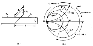 14 6 Reflection Coefficient Representation Of Transmission