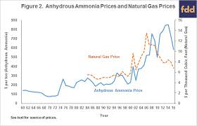 Anhydrous Ammonia Corn And Natural Gas Prices Over Time