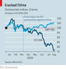 Chinese Stock Market Today Chart How Will Donald Trumps Latest Tariffs On Importing Chinese