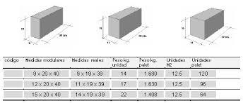 Concreto Sistemas ConstructivosBloque De Hormigon Medidas