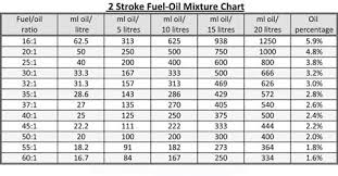 50 1 Oil Mixture Chart In Litres Choosing The Correct Oil For Your Dirt Bike Biker Breed