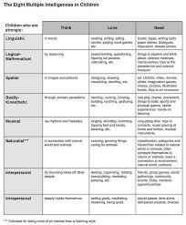 Learning Styles Multiple Intelligences Multiple