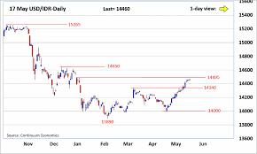 Forex Analysis Chart Usd Idr Updates Upmove Stalled Just