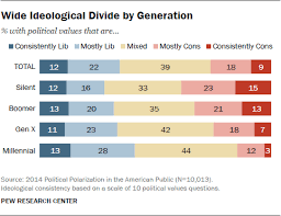 The Whys And Hows Of Generations Research Pew Research Center