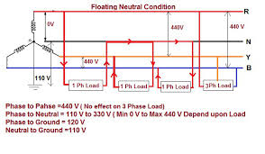 impact of floating neutral in power distribution electrical broken