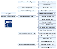 Organization Chart Business Model Canvas Organizational