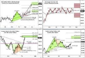 Chart Patterns Algo Trader Pdf Free Download