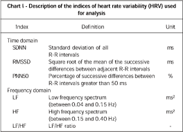 Analysis Of Heart Rate Variability In Hypertensive Patients