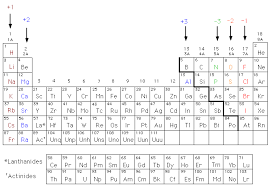 Periodic Charge Chart Periodic Table