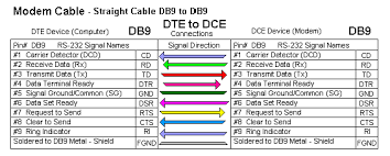 rs 232 connections that work connecting devices or converters modem cable straight cable db9 to db9