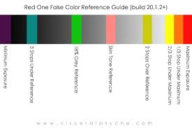 False Colour Chart