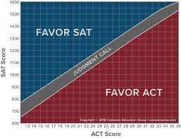 Sat Act Comparison Chart 2018 Comparing Sat And Act Scores Official New Concordance