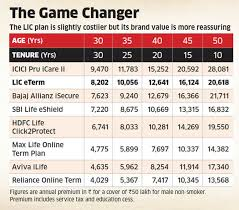 Term Life Insurance Rate Comparison Chart Should You Buy The Lic Online Term Plan The Economic Times