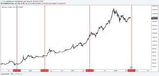 Bitcoin Trend Chart Today