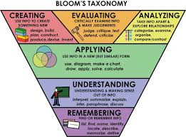 Bloom Taxonomy Of Learning Chart Using Blooms Taxonomy For Effective Learning