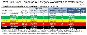 44 True Army Pt Uniform Temperature Guide