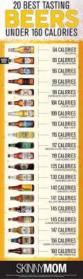 25 best ideas about Kalorien bier wein on Pinterest Bier.
